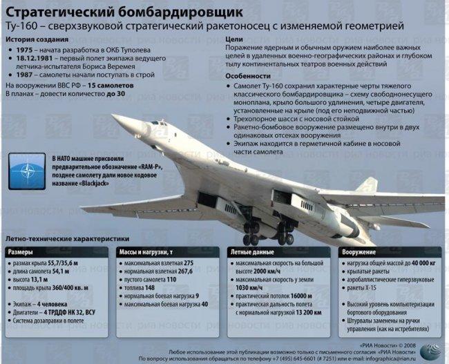 Tu-160_Data